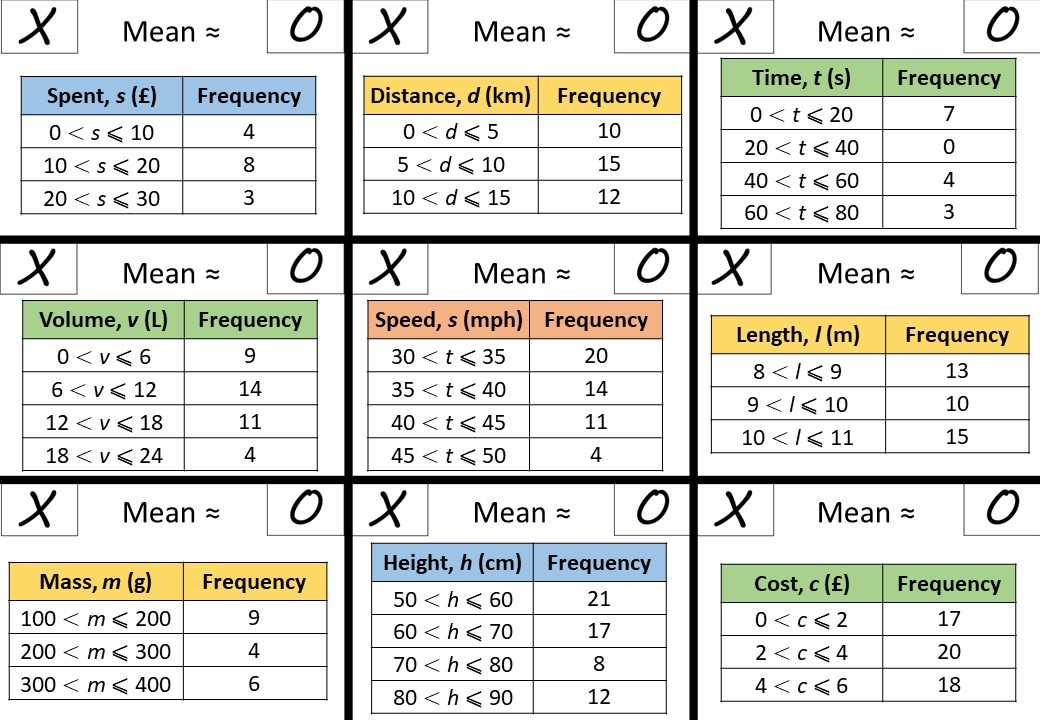 Grouped Frequency Tables - Averages - Noughts & Crosses