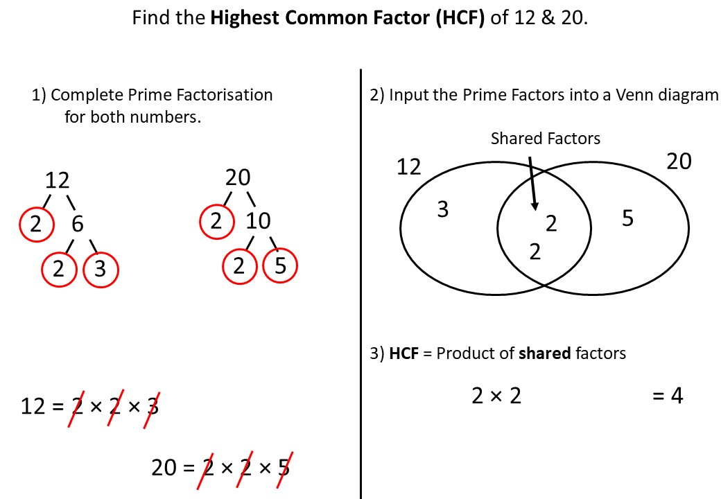 Highest Common Factor - Prime Factorisation - Demonstration