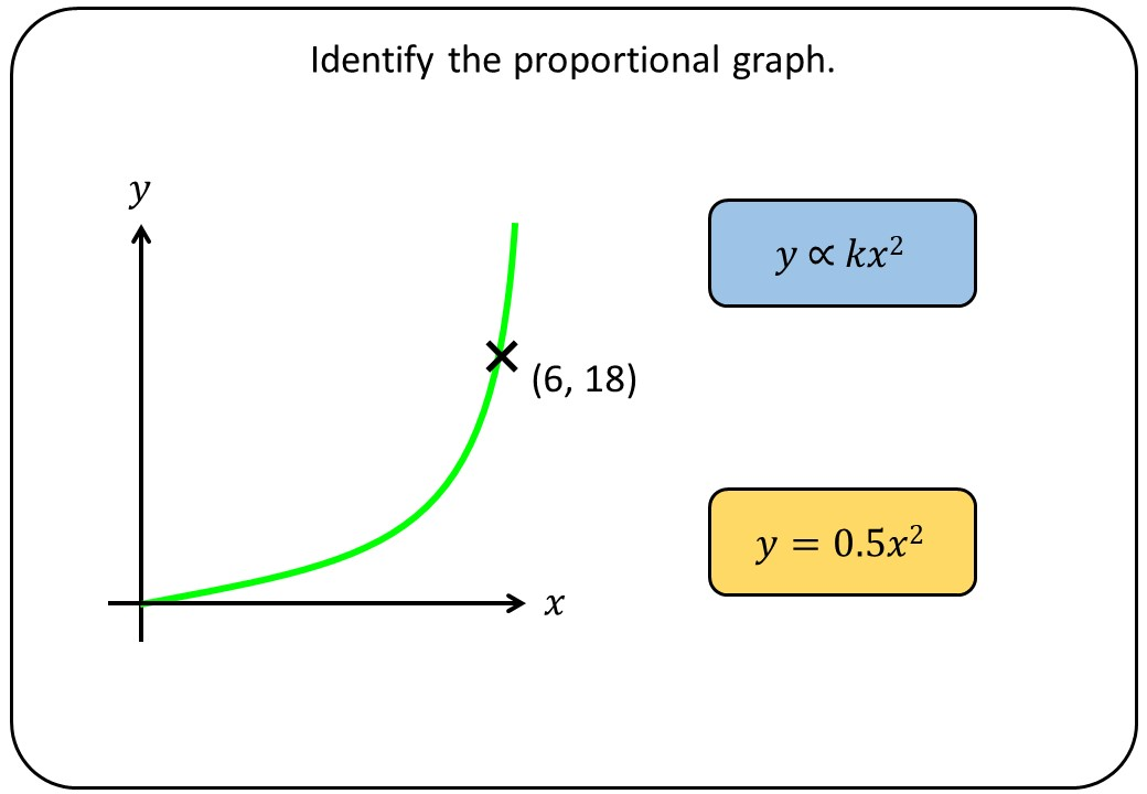Identifying Proportional Graphs - Bingo OA