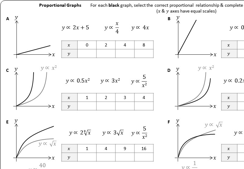 Identifying Proportional Graphs - Worksheet A
