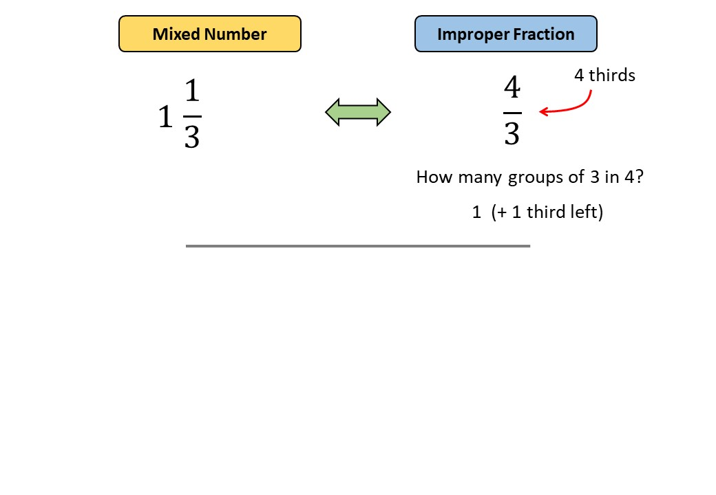 Improper Fractions to Mixed Numbers - Demonstration