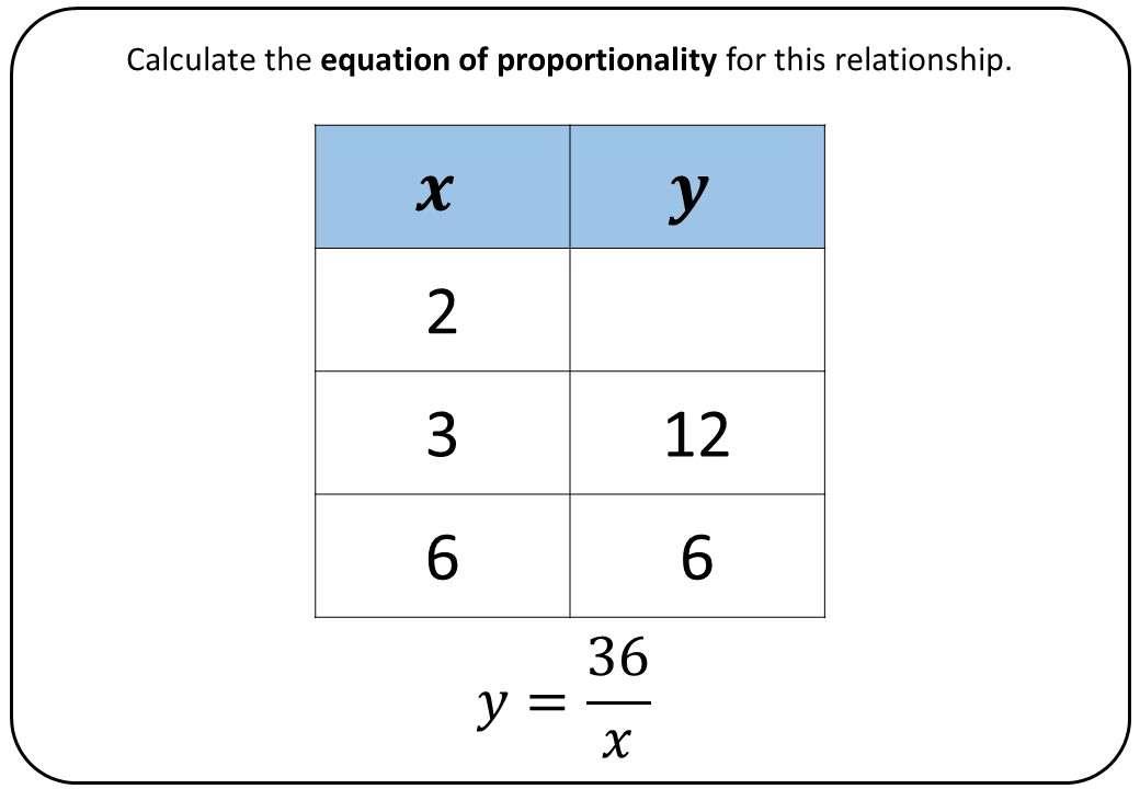 Inverse Proportion - Bingo OA