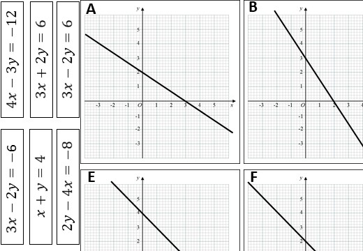 Linear Graphs - Cover-Up Method - Card Match