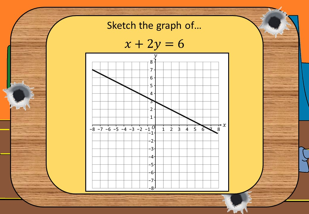 Linear Graphs - Cover-Up Method - Shootout
