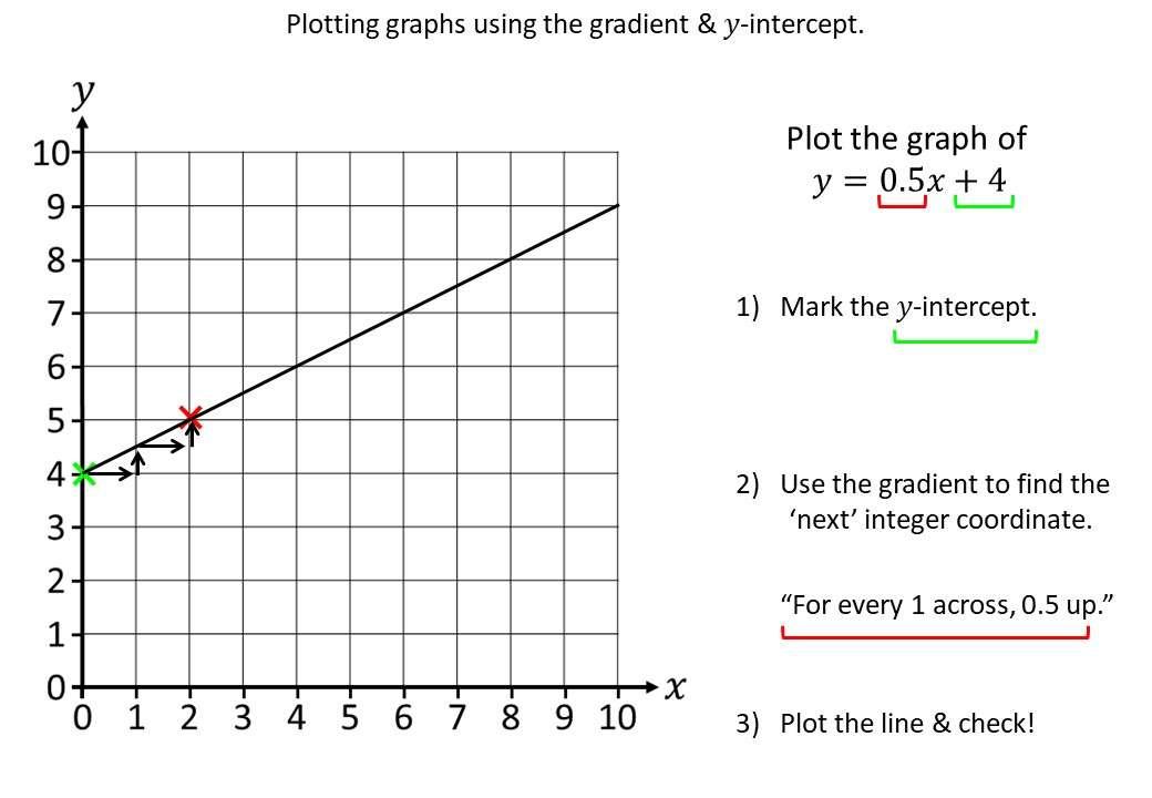 Linear Graphs - Gradient-Intercept Method - Demonstration