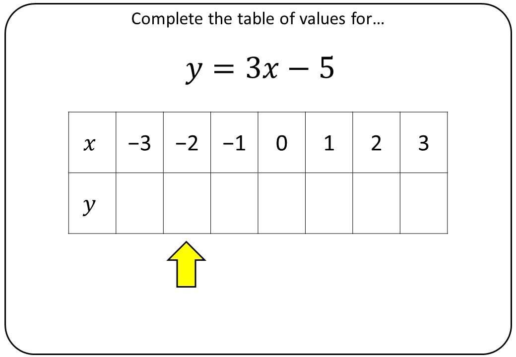 Linear Graphs - Table of Values Method - Bingo OA