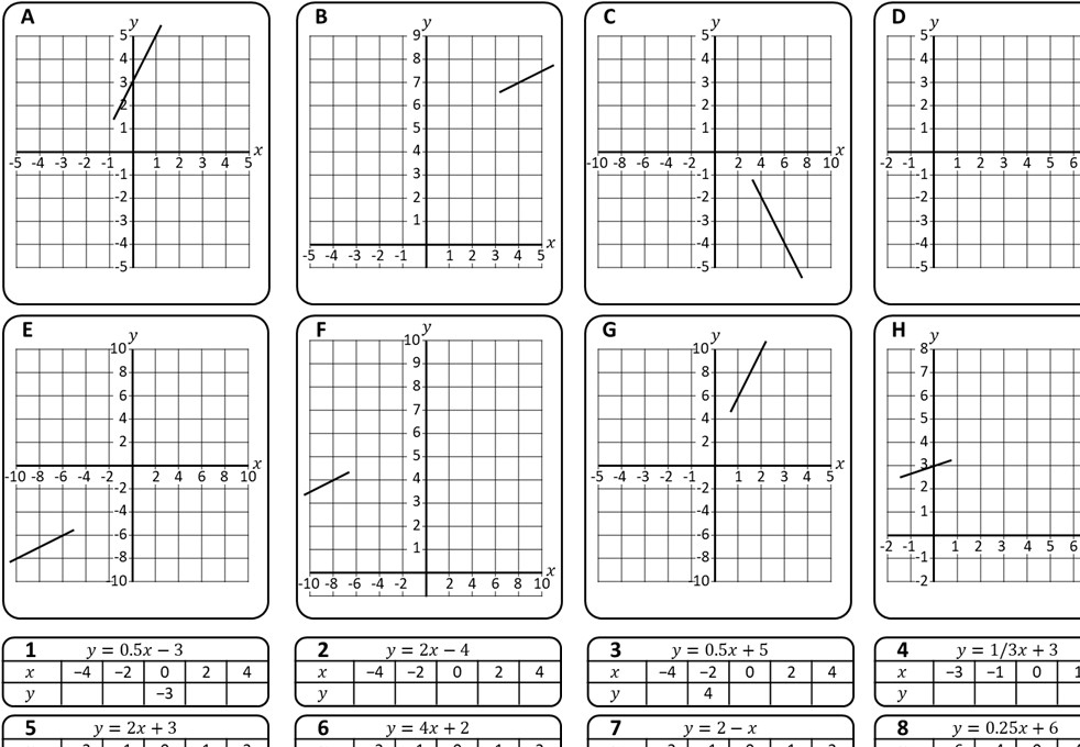 Linear Graphs - Table of Values Method - Card Complete & Match A