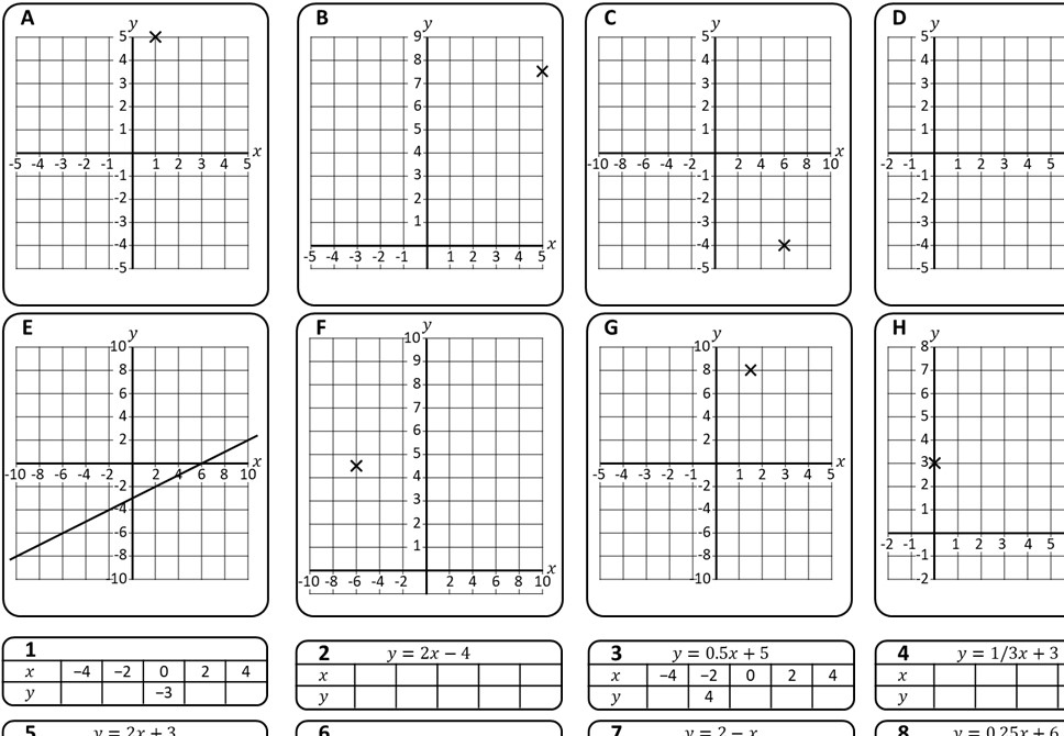 Linear Graphs - Table of Values Method - Card Complete & Match B