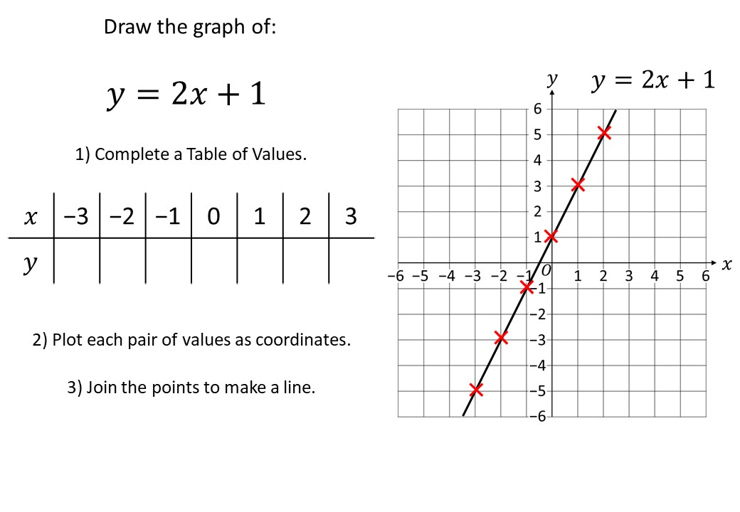Linear Graphs - Table of Values Method - Complete Lesson