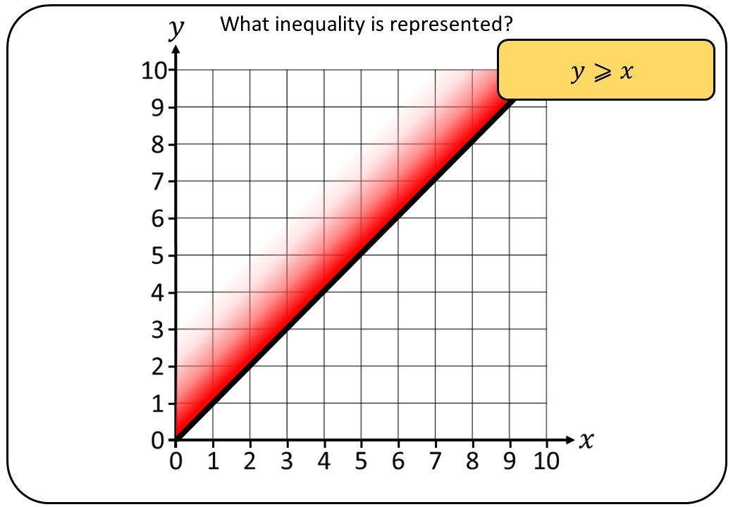 Linear Inequalities - Graphical - Bingo OA