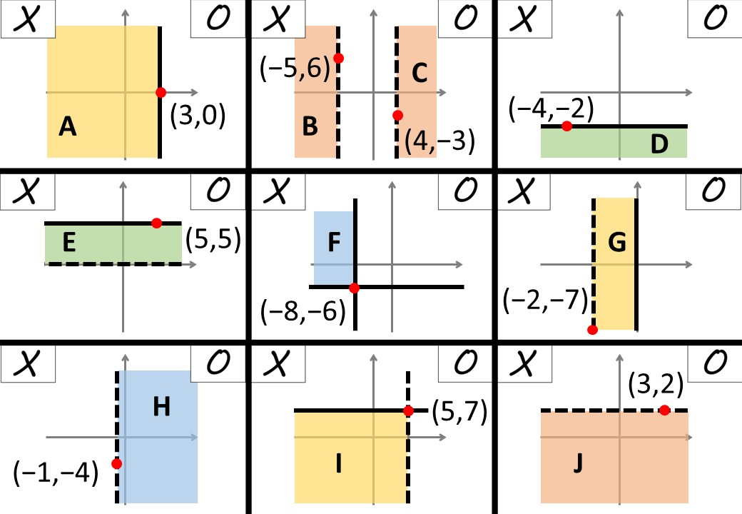 Linear Inequalities - Graphical - Noughts & Crosses A