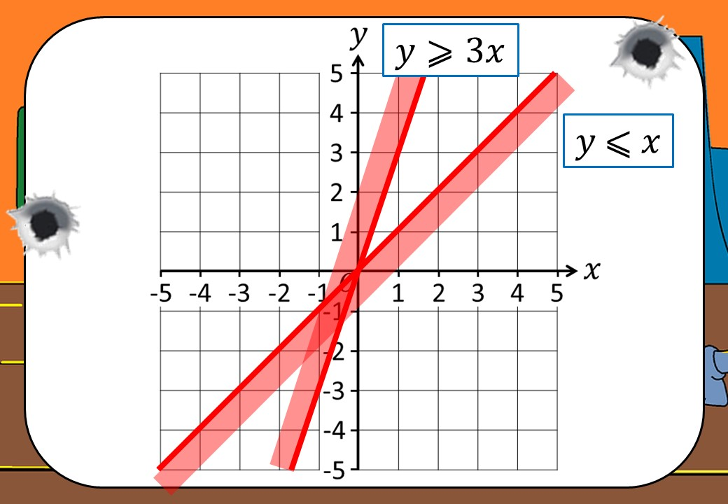 Linear Inequalities - Graphical - Shootout