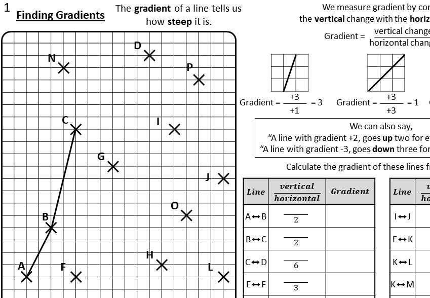 Lines - Gradient - Worksheet B