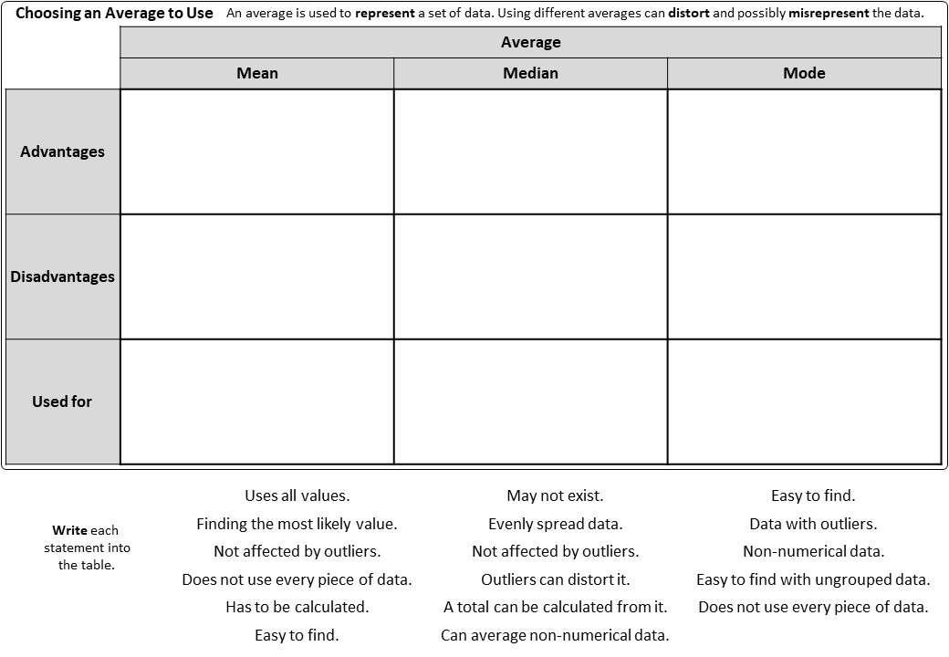 Mean, Median, Mode & Range - Worksheet A