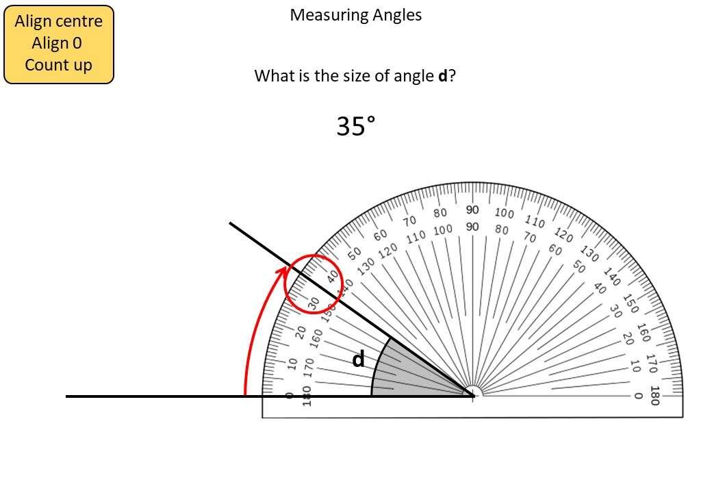 Measuring Angles - Demonstration