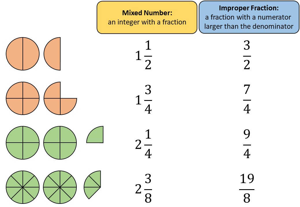 Mixed Numbers & Improper Fractions - Converting - Demonstration