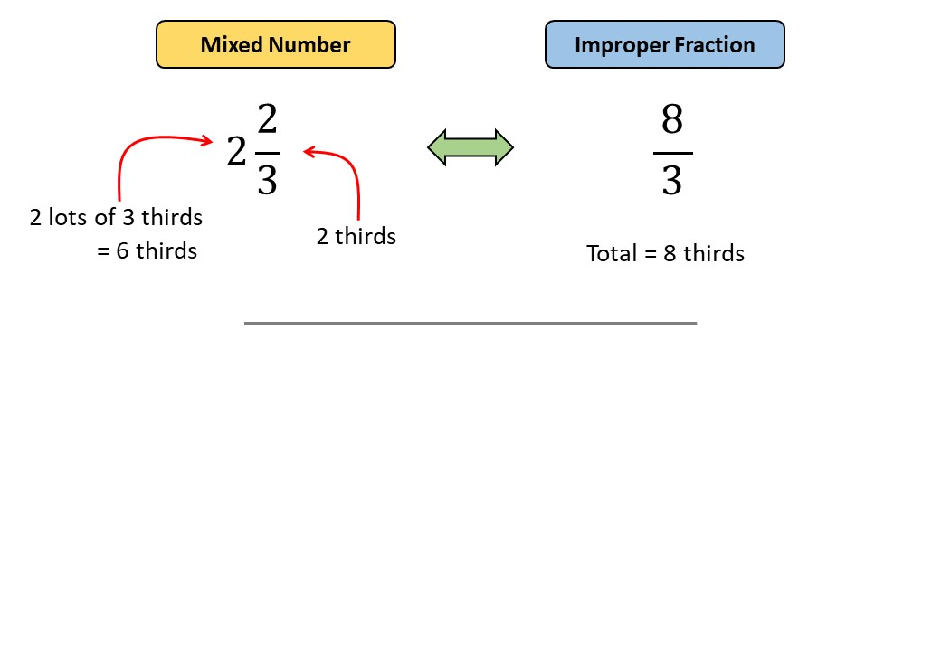 Mixed Numbers to Improper Fractions - Demonstration