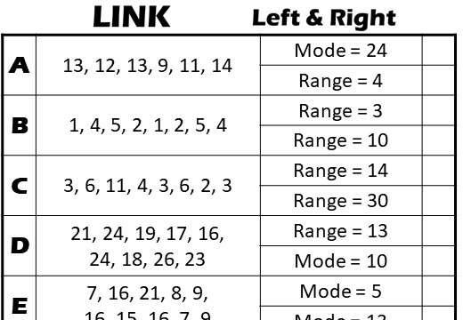 Mode & Range - Link