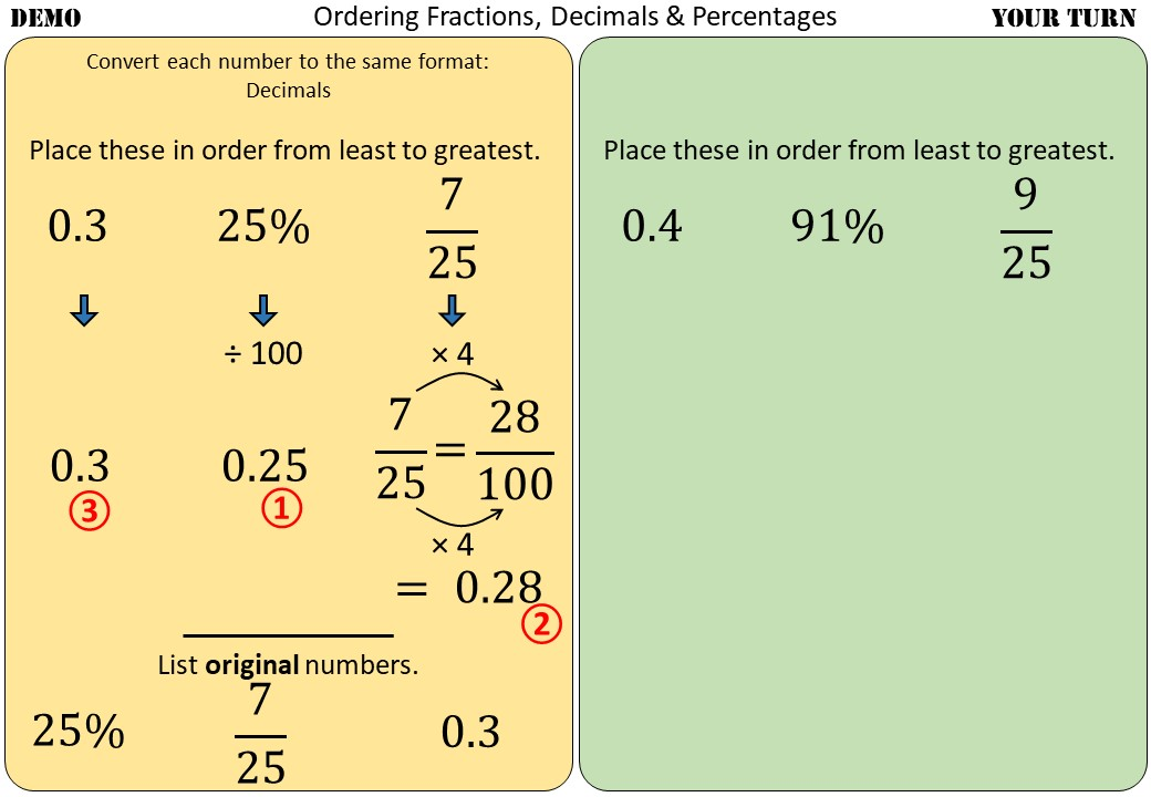 Ordering Fractions, Decimals & Percentages - Demonstration