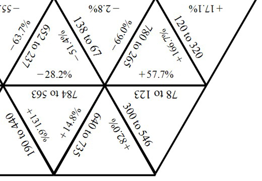 Percentage - Expressing a Change - Calculator - Tarsia