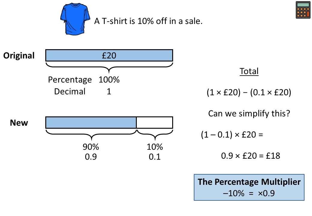 Percentage Multiplier - Complete Lesson