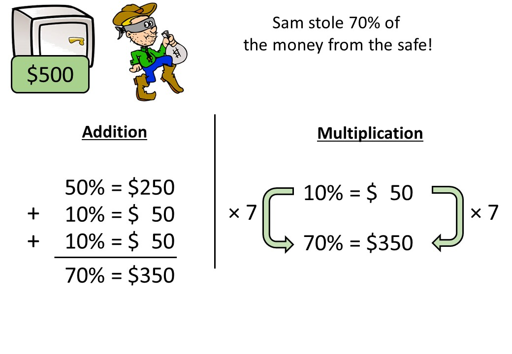 Percentage of a Quantity - Non-Calculator - Complete Lesson