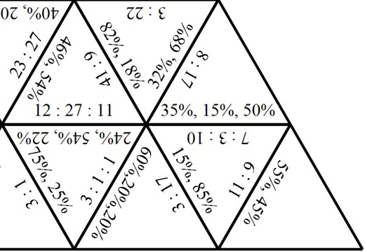 Percentages to Ratios - Tarsia