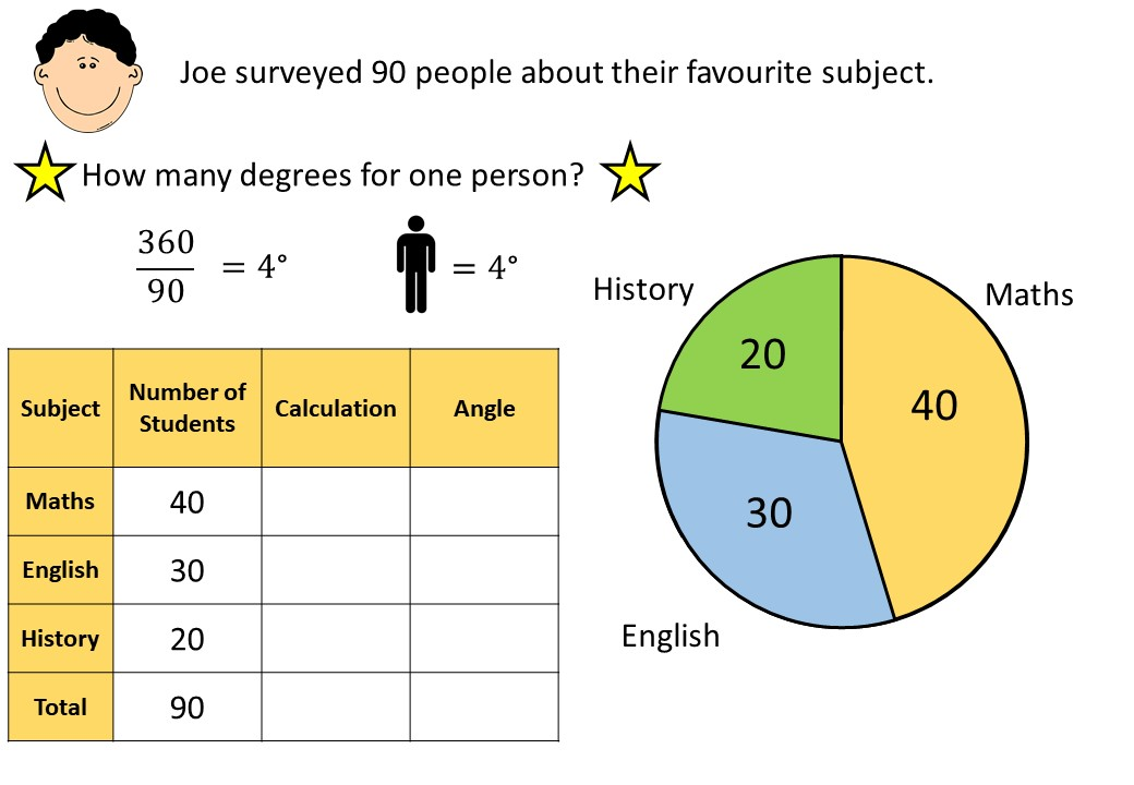 Pie Charts - Drawing - Complete Lesson