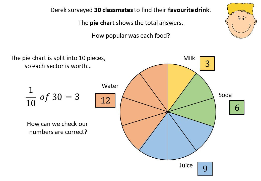 Pie Charts - Reading - Demonstration