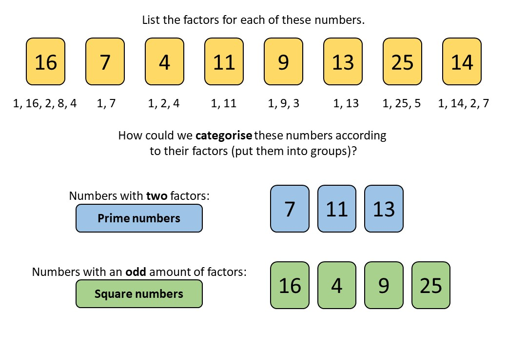Prime Numbers - Demonstration
