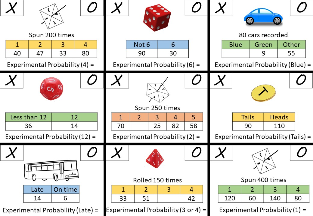 Probability - Experimental - Noughts & Crosses