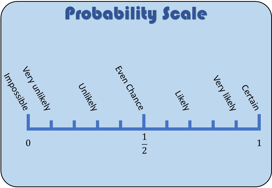 Probability Scale - Splat