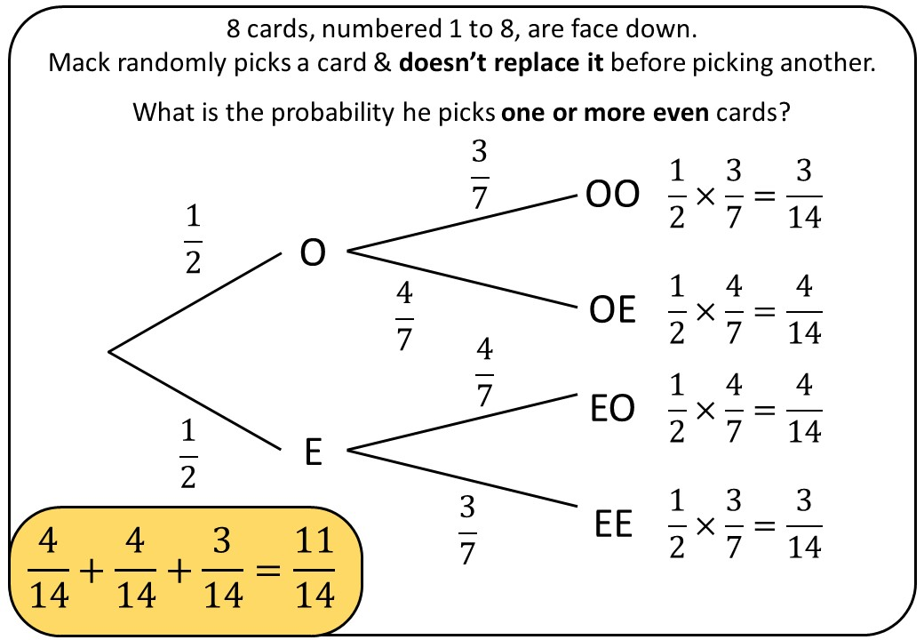 Probability Tree Diagrams - Bingo M