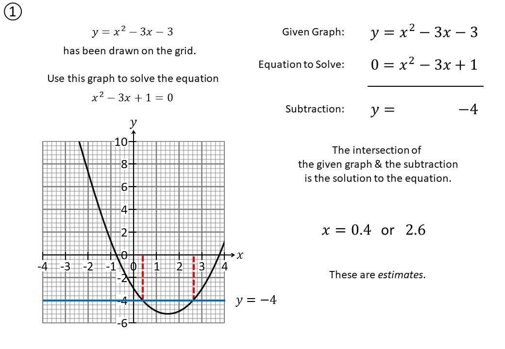 Quadratic Equations - Intersection - Demonstration