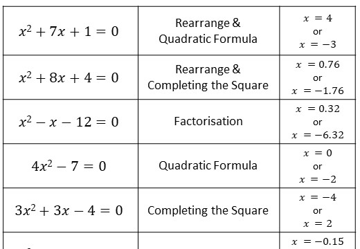 Quadratic Equations - Mixed - Card Match