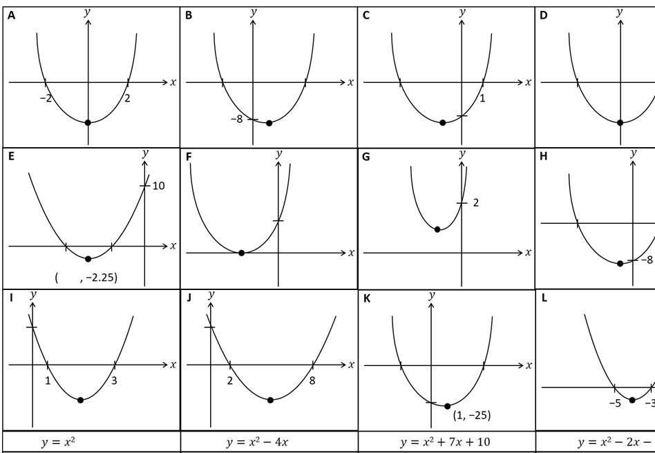Quadratic Graph - Significant Points - Card Complete & Match