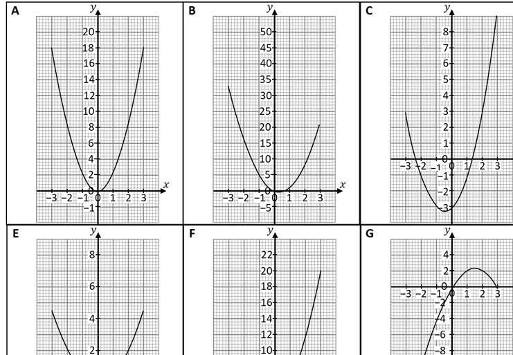 Quadratic Graphs - Plotting - Card Match
