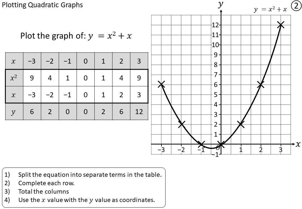 Quadratic Graphs - Plotting - Demonstration