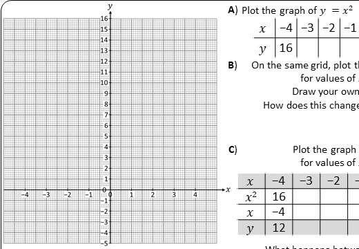 Quadratic Graphs - Plotting - Worksheet A