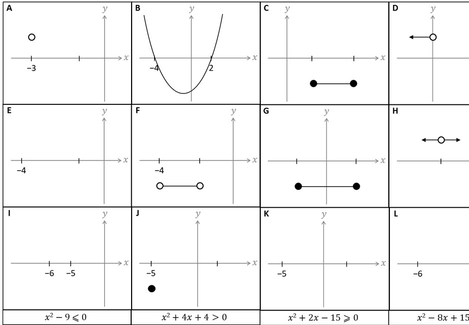Quadratic Inequalities - Card Complete & Match