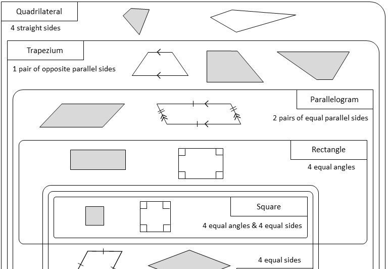 Quadrilaterals - Classifying - Worksheet A