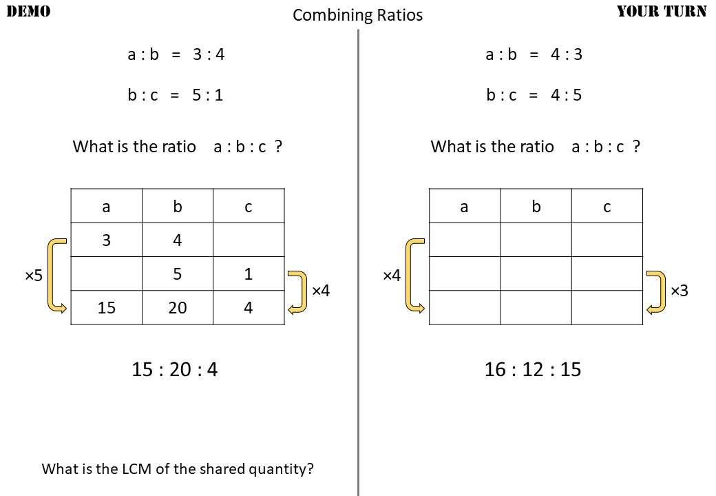 Ratio - Combining - Demonstration