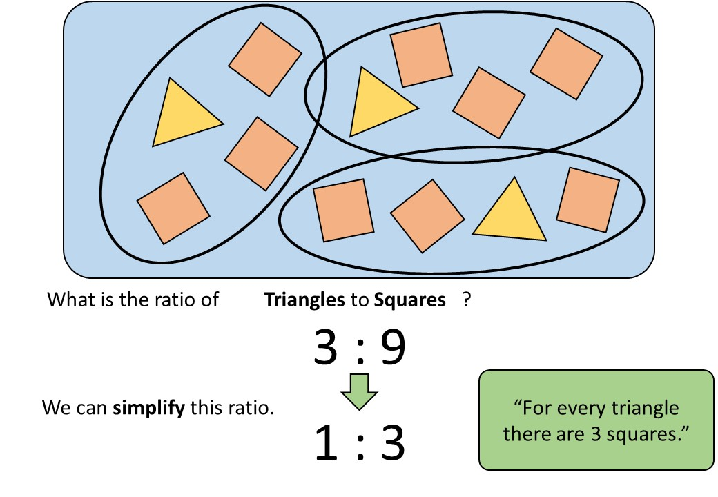 Ratio - Simplifying - Demonstration