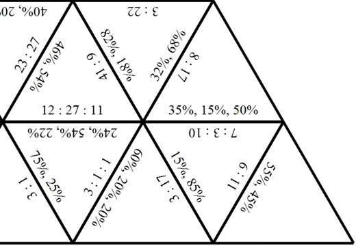 Ratios to Percentages - Tarsia