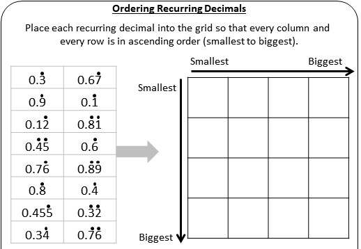 Recurring Decimals - Ordering - Worksheet A