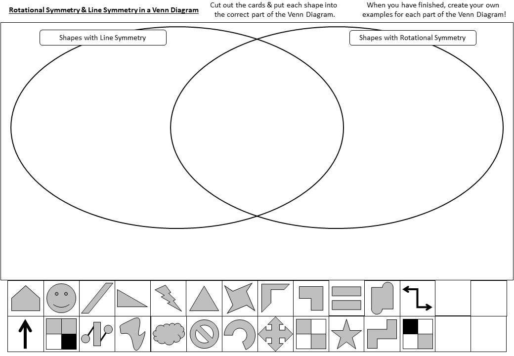 Rotational Symmetry - Card Sort