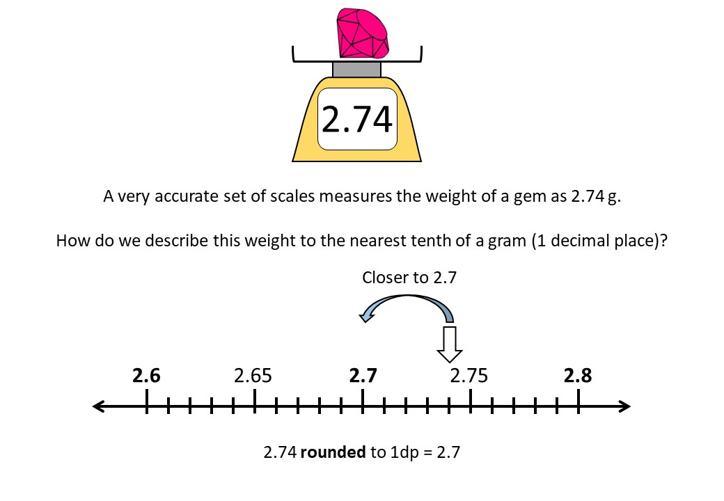 Rounding - Decimal Places - Demonstration