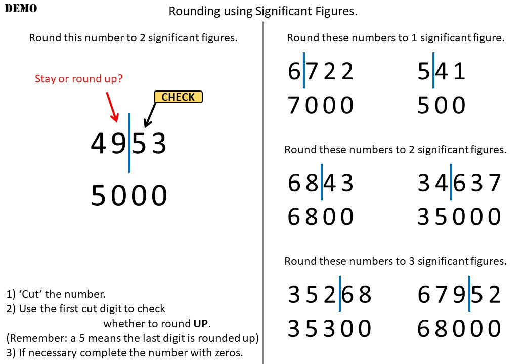 Rounding - Significant Figures - Demonstration