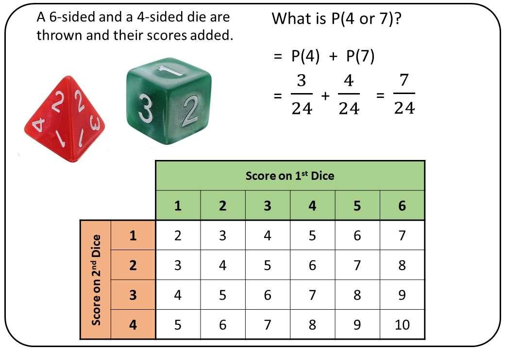 Sample Space Diagrams - Bingo M