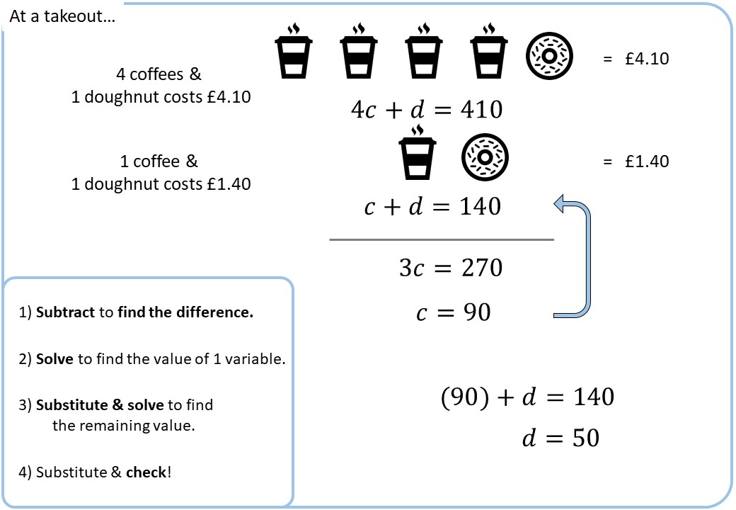 Simultaneous Equations - Forming - Demonstration